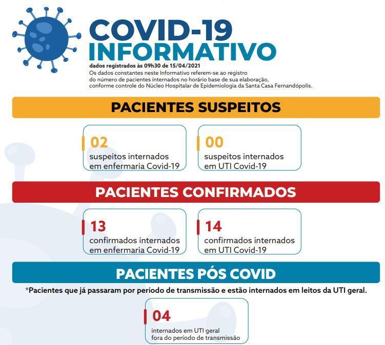 UTI Covid-19 da Santa Casa Fernandópolis tem a menor taxa de ocupação desde 3 de março
