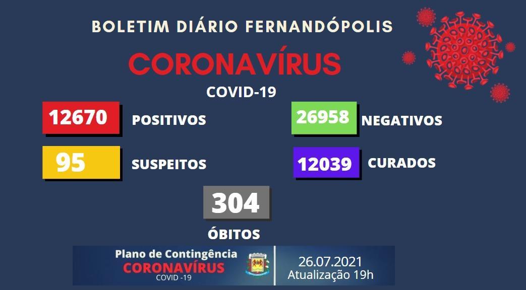 Saúde informa mais uma morte por Covid-19 em Fernandópolis