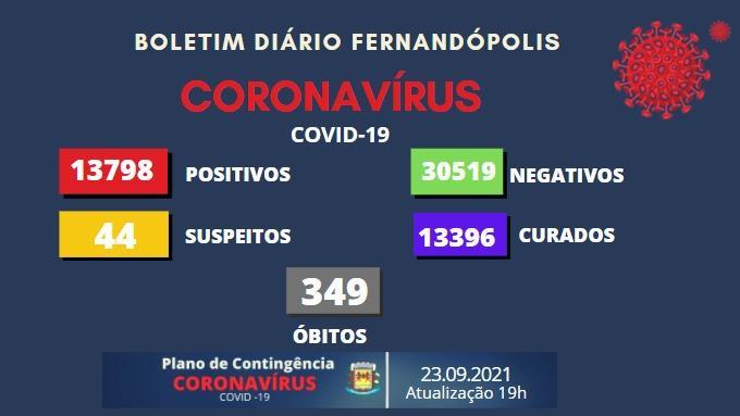 Fernandópolis volta a registrar mortes por Covid-19