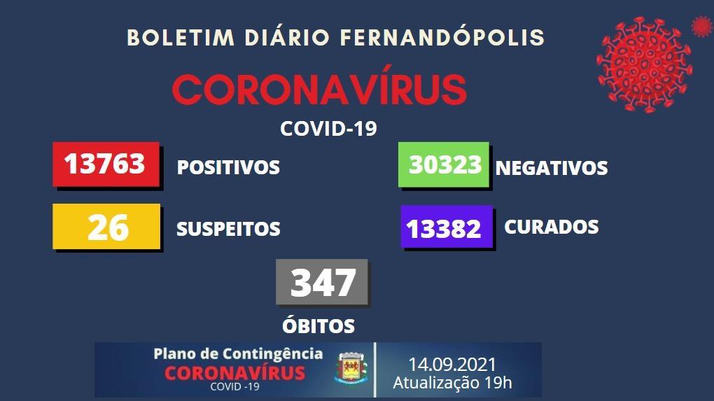 Fernandópolis tem 26 casos suspeitos de Covid
