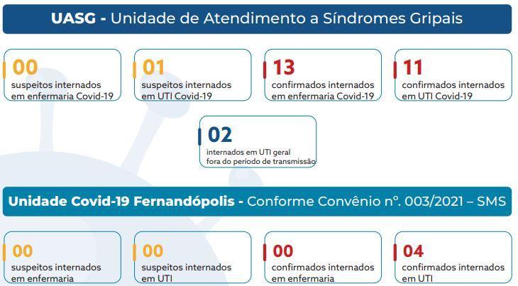 Unidade de UTI Covid-19 da Santa Casa Fernandópolis opera abaixo dos 100%