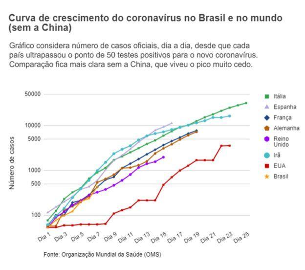 Curva de contágio do coronavírus no Brasil repete a de países europeus, alertam especialistas da Itália