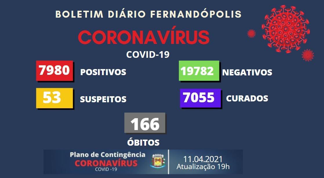 Coronavírus faz mais três vítimas em Fernandópolis neste domingo