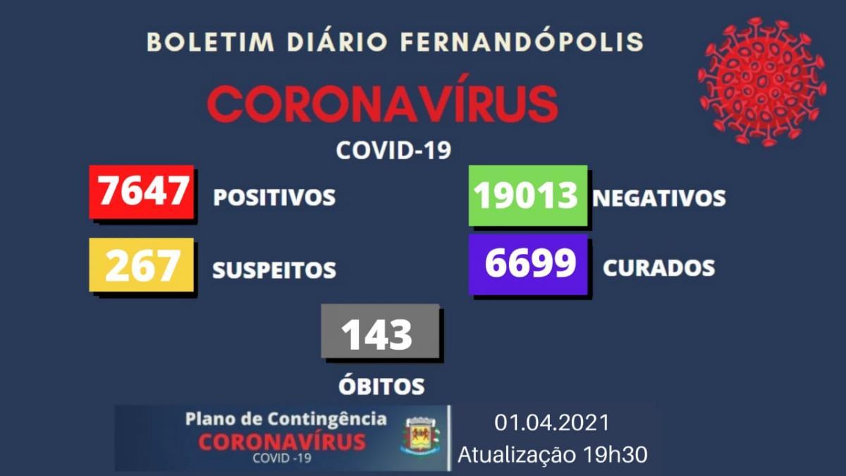 Homem de 45 anos é mais uma morte por coronavírus em Fernandópolis
