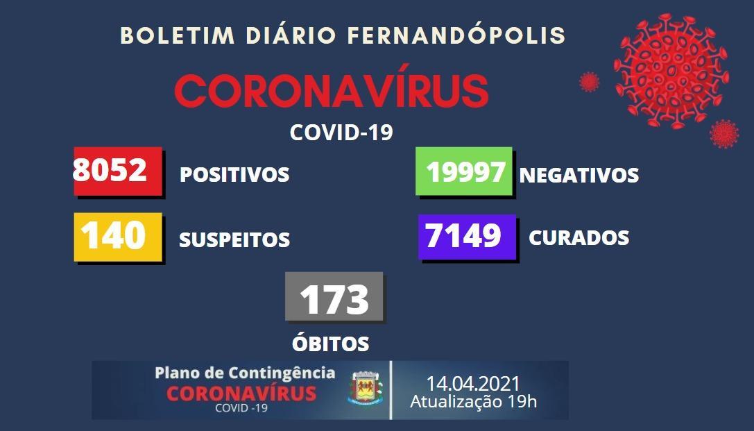 Duas mulheres são vítimas da Covid-19 nesta quarta em Fernandópolis