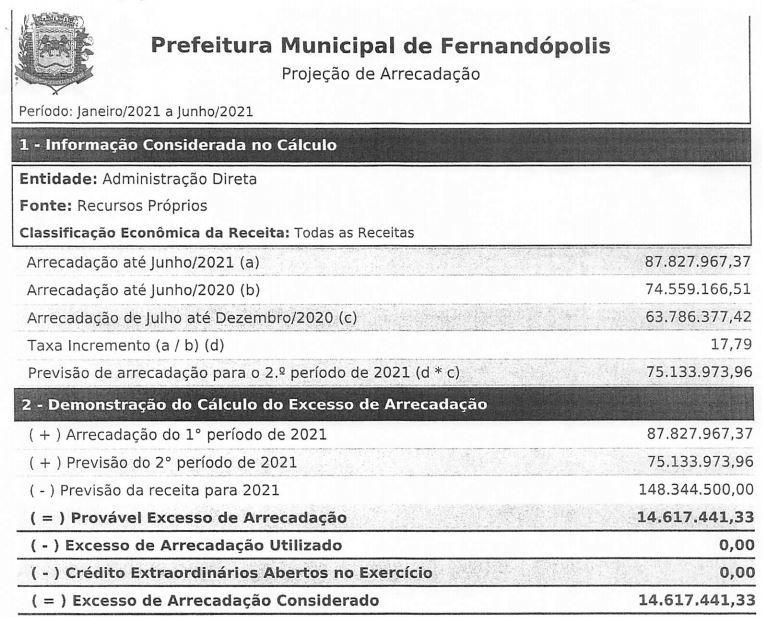 Arrecadação da Prefeitura de Fernandópolis tem crescimento real de 13% entre um ano e outro
