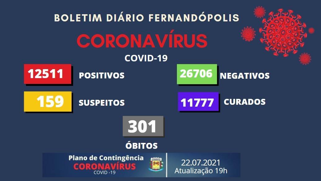 Fernandópolis tem 86 casos de coronavírus nesta quinta