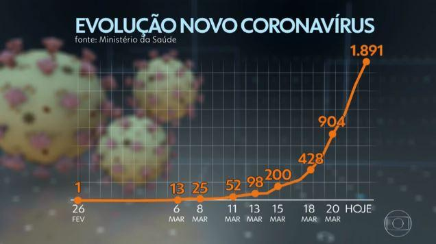 Número de casos de coronavírus no Brasil está dobrando a cada dois ou três dias