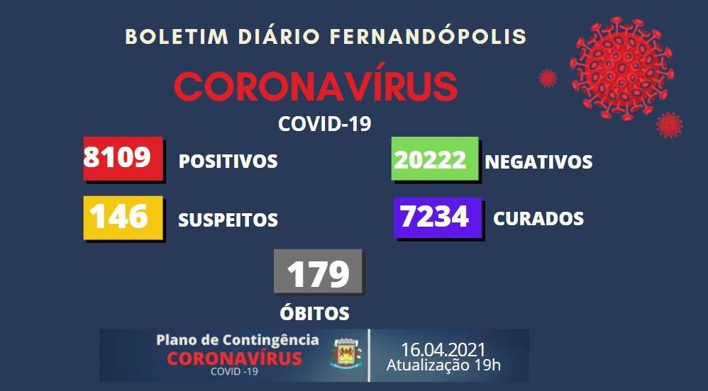 Três pessoas morrem vítimas da Covid-19 em Fernandópolis nesta sexta