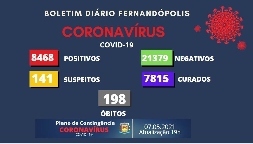 Boletim registra mais dois óbitos e Fernandópolis se aproxima das 200 mortes por Covid-19