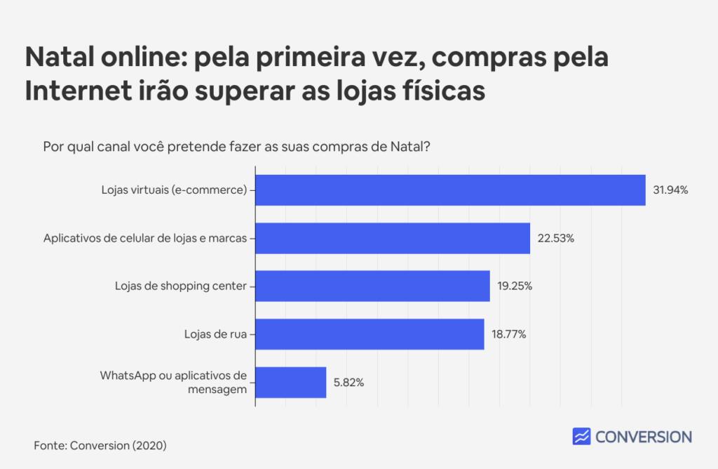 Pela primeira vez, brasileiros comprarão mais pela Internet